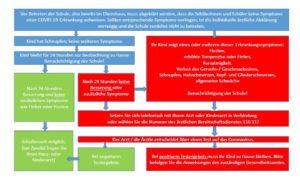 Informationen zum Schulbetrieb in Corona-Zeiten ab dem 1. September 2020